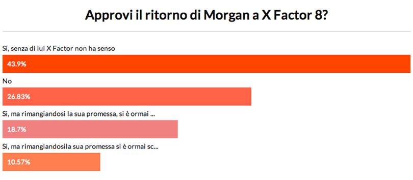 morgan-il-ritorno-risultati