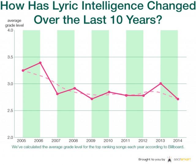 La varietà delle parole nei testi è allegramente scesa di quasi la metà in 10 anni. Fonte: SeatSmart