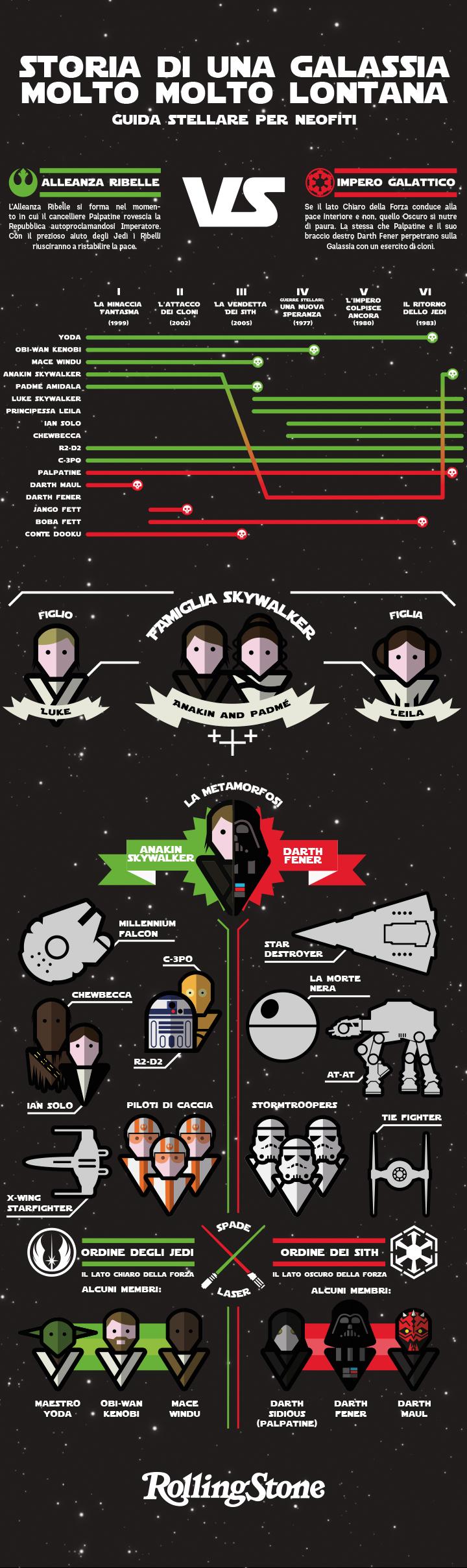"""""""Star Wars: Il Risveglio della Forza"""", infografica a cura di Sebastien Sardet e Claudio Biazzetti"""