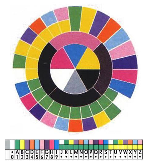 La ruota cromatica di Saville sul retro del disco, con sotto la soluzione all'enigma